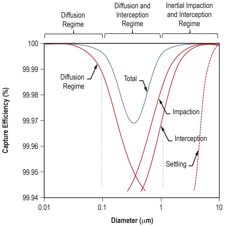 NASA HEPA Filter Graph